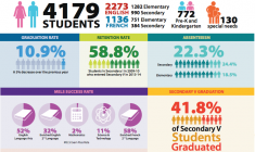 A summary page from the Cree School Board's most recent Annual Report